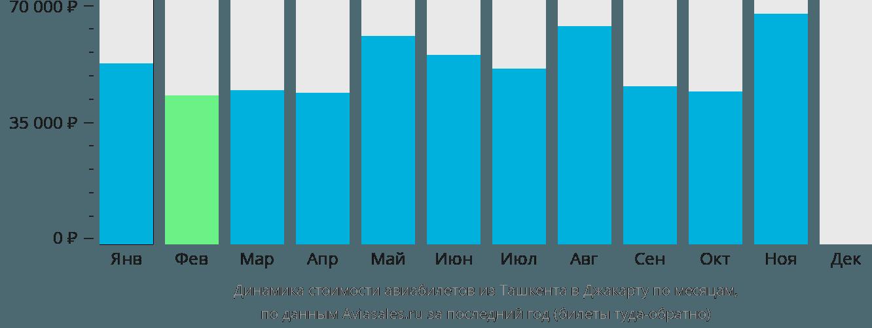 Динамика стоимости авиабилетов из Ташкента в Джакарту по месяцам