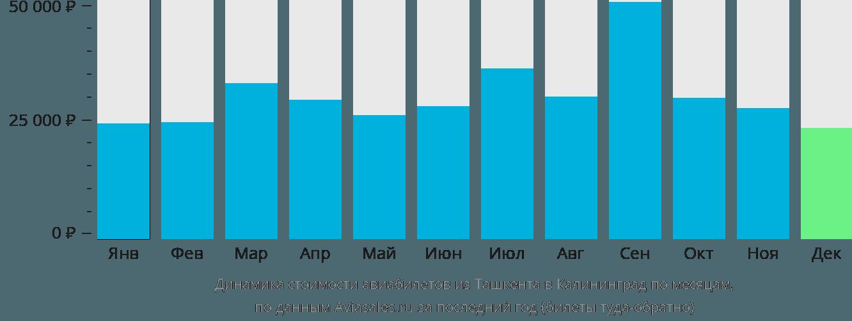 Динамика стоимости авиабилетов из Ташкента в Калининград по месяцам