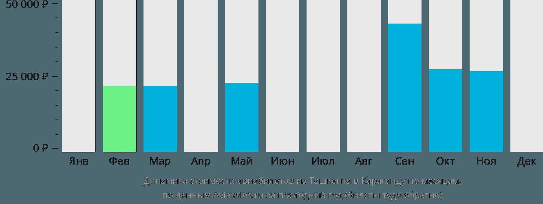 Динамика стоимости авиабилетов из Ташкента в Караганду по месяцам