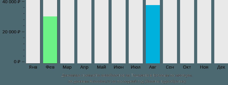 Динамика стоимости авиабилетов из Ташкента в Когалым по месяцам