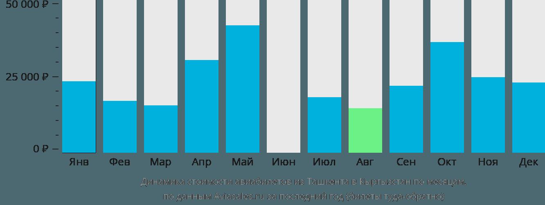Динамика стоимости авиабилетов из Ташкента в Кыргызстан по месяцам