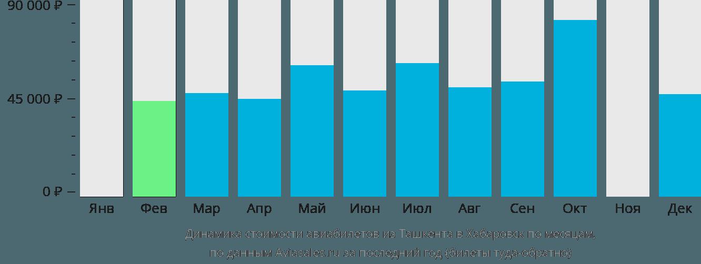 Динамика стоимости авиабилетов из Ташкента в Хабаровск по месяцам