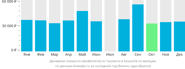 Динамика стоимости авиабилетов из Ташкента в Кишинёв по месяцам