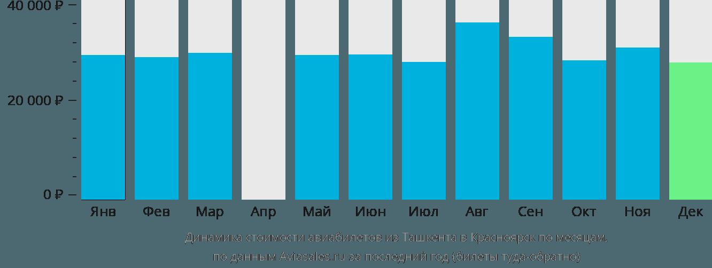 Динамика стоимости авиабилетов из Ташкента в Красноярск по месяцам