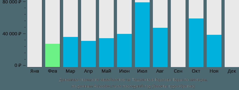 Динамика стоимости авиабилетов из Ташкента в Карловы Вары по месяцам