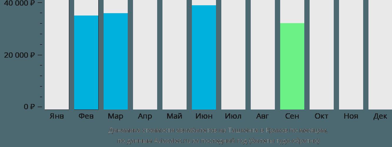 Динамика стоимости авиабилетов из Ташкента в Краков по месяцам