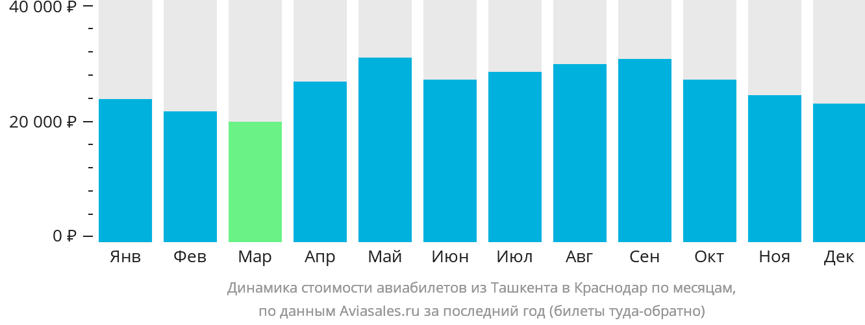 Динамика стоимости авиабилетов из Ташкента в Краснодар по месяцам