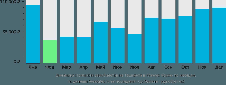 Динамика стоимости авиабилетов из Ташкента в Южную Корею по месяцам