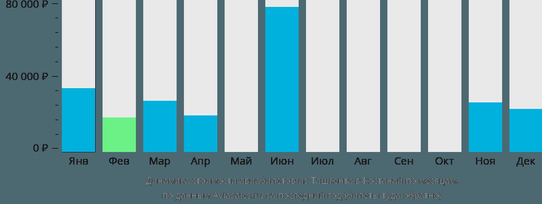 Динамика стоимости авиабилетов из Ташкента в Костанай по месяцам