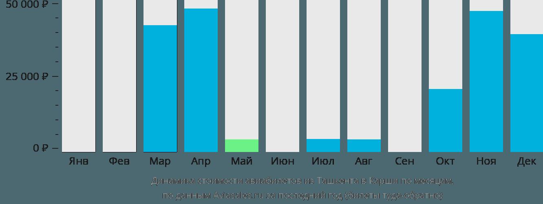 Динамика стоимости авиабилетов из Ташкента в Карши по месяцам