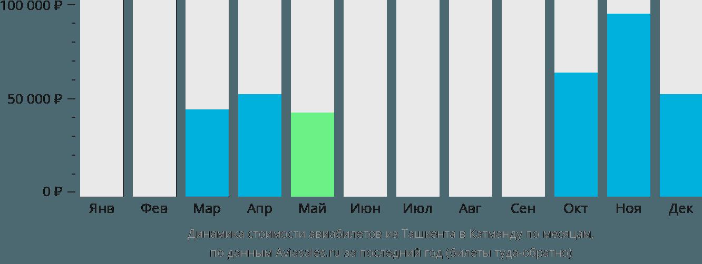 Динамика стоимости авиабилетов из Ташкента в Катманду по месяцам