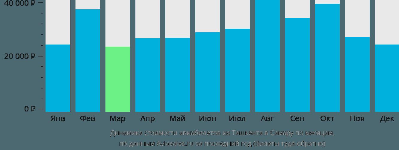 Динамика стоимости авиабилетов из Ташкента в Самару по месяцам