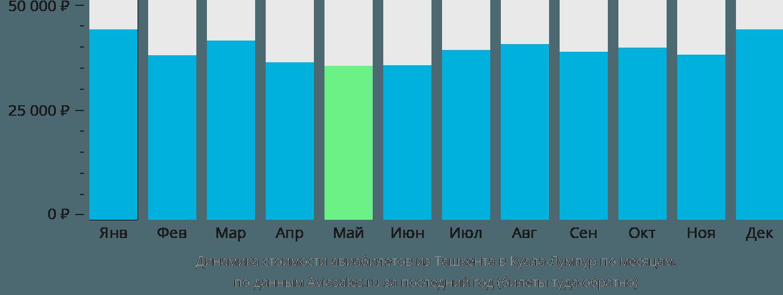 Динамика стоимости авиабилетов из Ташкента в Куала-Лумпур по месяцам