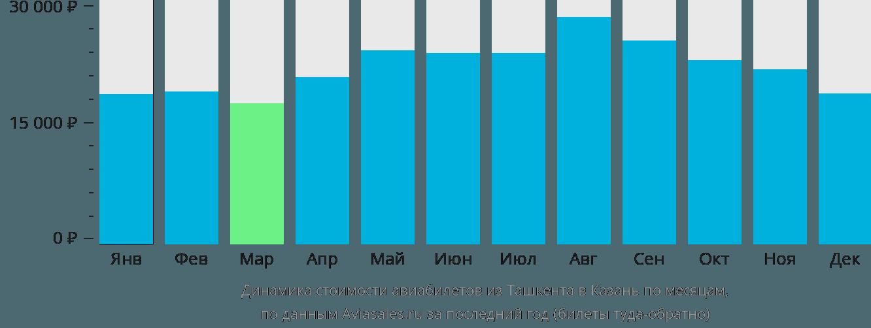 Динамика стоимости авиабилетов из Ташкента в Казань по месяцам