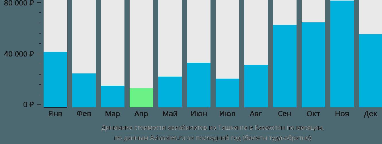 Динамика стоимости авиабилетов из Ташкента в Казахстан по месяцам