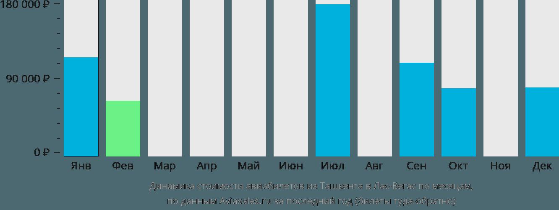Динамика стоимости авиабилетов из Ташкента в Лас-Вегас по месяцам