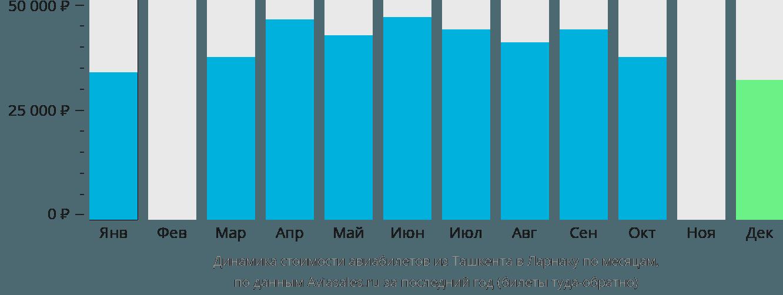 Динамика стоимости авиабилетов из Ташкента в Ларнаку по месяцам