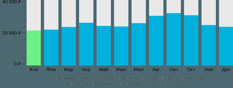 Динамика стоимости авиабилетов из Ташкента в Санкт-Петербург по месяцам