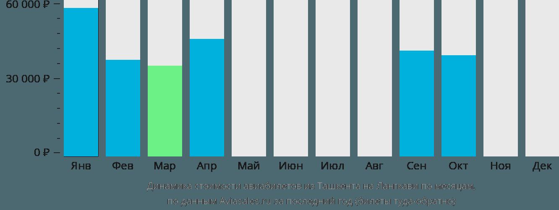 Динамика стоимости авиабилетов из Ташкента на Лангкави по месяцам