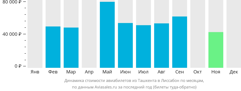 Динамика стоимости авиабилетов из Ташкента в Лиссабон по месяцам
