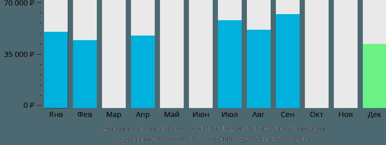 Динамика стоимости авиабилетов из Ташкента в Любляну по месяцам