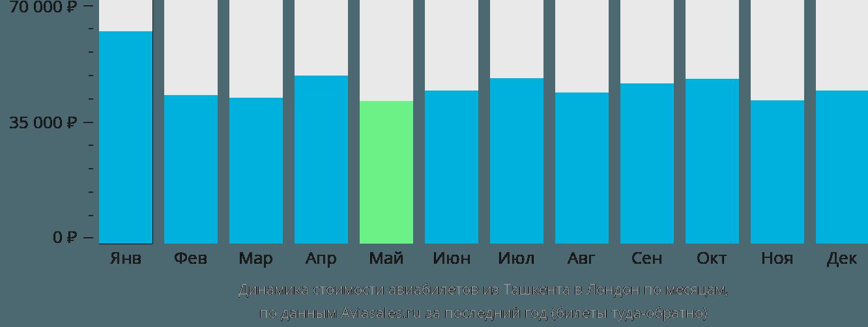 Динамика стоимости авиабилетов из Ташкента в Лондон по месяцам