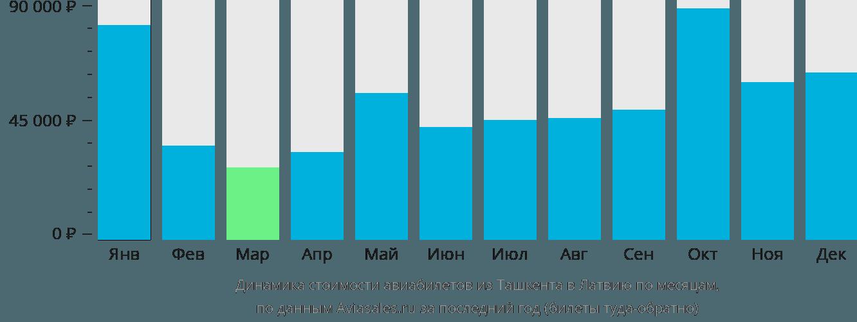 Динамика стоимости авиабилетов из Ташкента в Латвию по месяцам