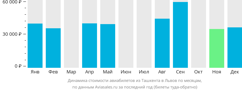 Динамика стоимости авиабилетов из Ташкента в Львов по месяцам