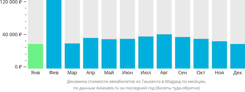 Динамика стоимости авиабилетов из Ташкента в Мадрид по месяцам