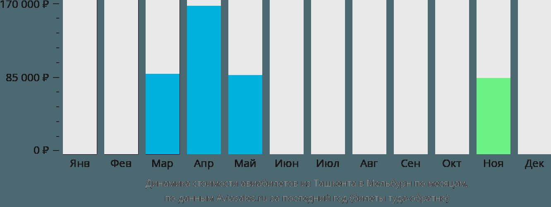 Динамика стоимости авиабилетов из Ташкента в Мельбурн по месяцам