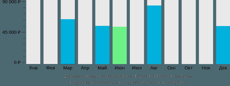 Динамика стоимости авиабилетов из Ташкента в Макао по месяцам