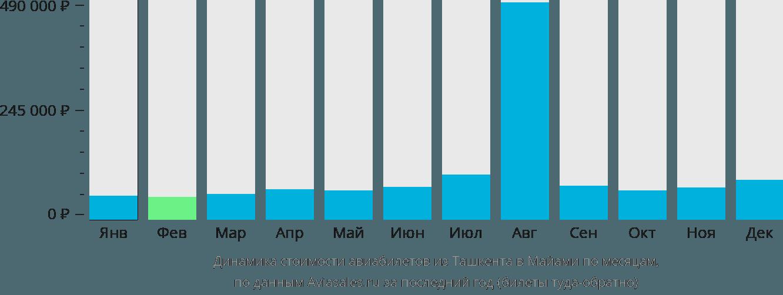 Динамика стоимости авиабилетов из Ташкента в Майами по месяцам