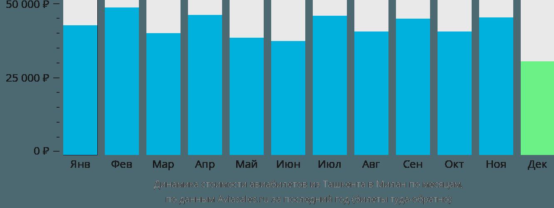 Динамика стоимости авиабилетов из Ташкента в Милан по месяцам