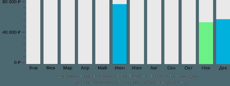 Динамика стоимости авиабилетов из Ташкента в Канзас-Сити по месяцам