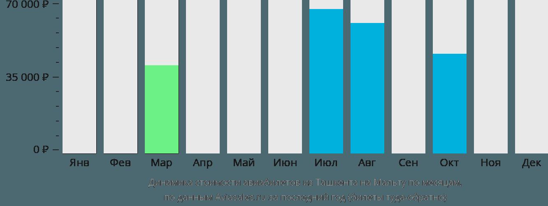 Динамика стоимости авиабилетов из Ташкента на Мальту по месяцам