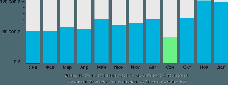 Динамика стоимости авиабилетов из Ташкента в Мале по месяцам
