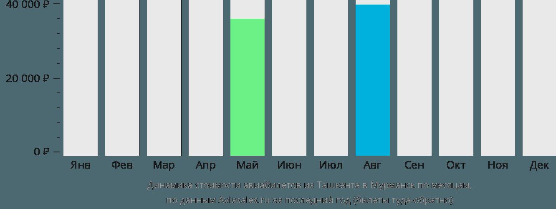 Динамика стоимости авиабилетов из Ташкента в Мурманск по месяцам