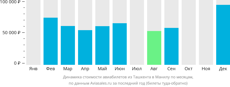Динамика стоимости авиабилетов из Ташкента в Манилу по месяцам