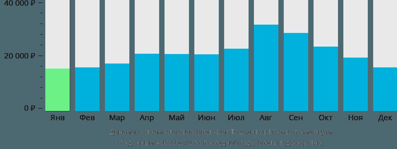 Динамика стоимости авиабилетов из Ташкента в Москву по месяцам
