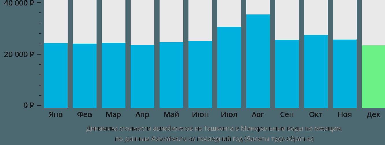 Динамика стоимости авиабилетов из Ташкента в Минеральные воды по месяцам