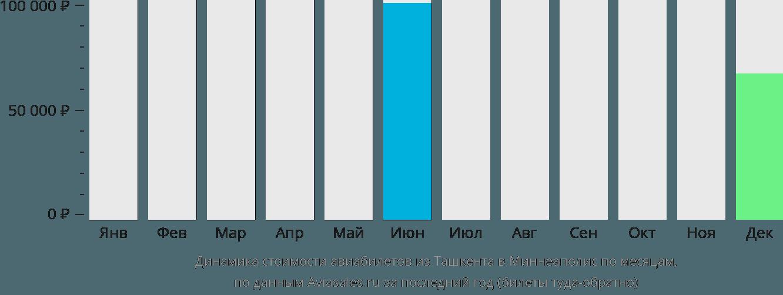 Динамика стоимости авиабилетов из Ташкента в Миннеаполис по месяцам