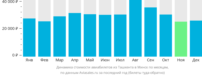 Динамика стоимости авиабилетов из Ташкента в Минск по месяцам