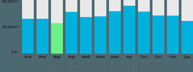 Динамика стоимости авиабилетов из Ташкента в Мюнхен по месяцам