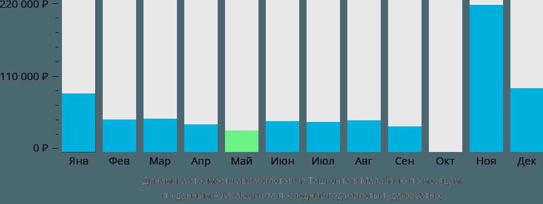 Динамика стоимости авиабилетов из Ташкента в Малайзию по месяцам