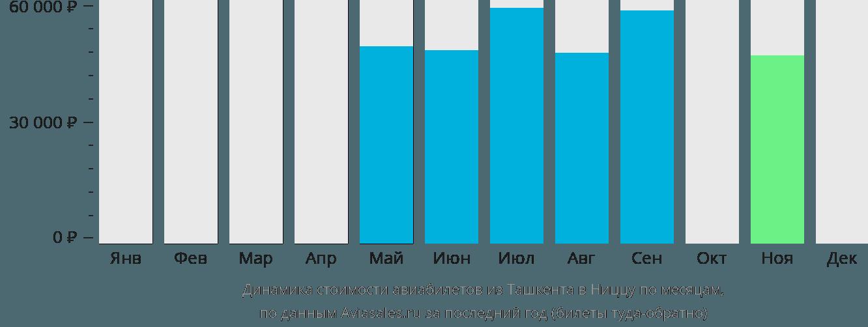 Динамика стоимости авиабилетов из Ташкента в Ниццу по месяцам