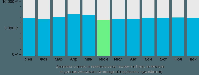 Динамика стоимости авиабилетов из Ташкента в Нукус по месяцам