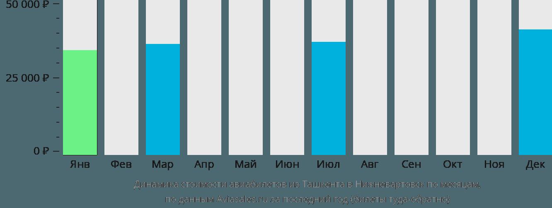 Динамика стоимости авиабилетов из Ташкента в Нижневартовск по месяцам