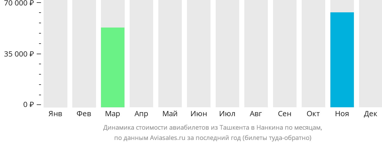 Динамика стоимости авиабилетов из Ташкента в Нанкина по месяцам