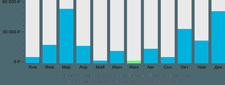 Динамика стоимости авиабилетов из Ташкента в Наманган по месяцам