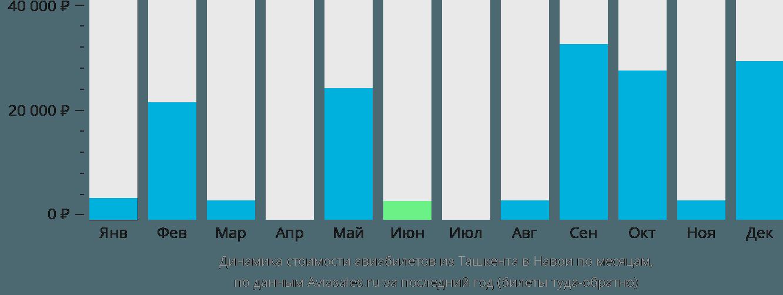 Динамика стоимости авиабилетов из Ташкента в Навои по месяцам